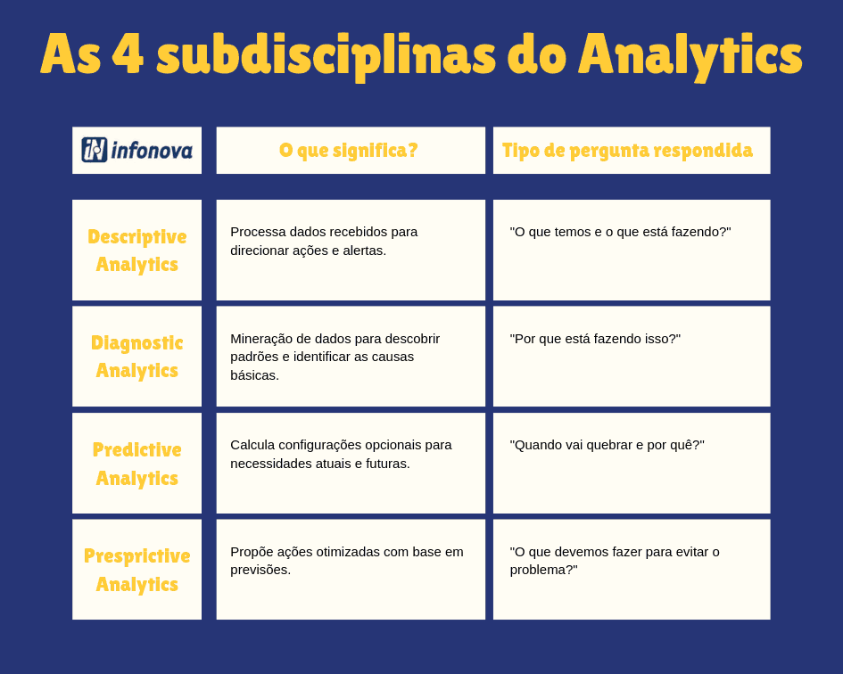 4 subdisciplinas do Analytics